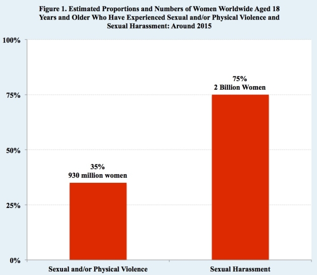 Sexual harassment of men by women